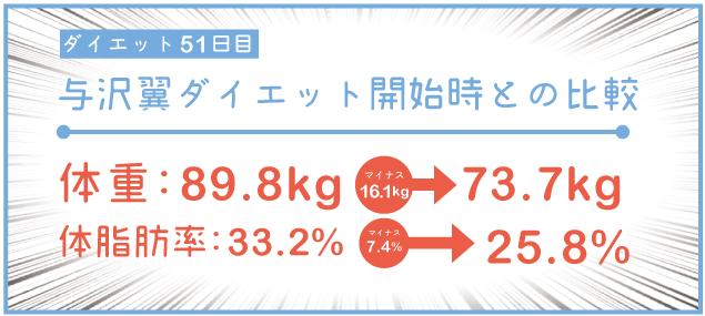 ダイエット初期と51日目比較