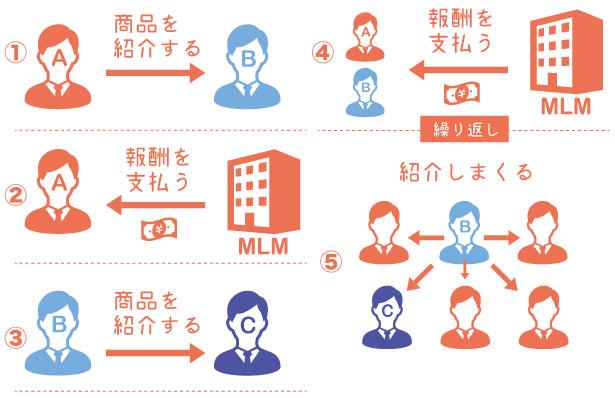 ネットワークビジネスとは?の説明図