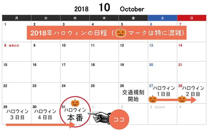 渋谷ハロウィンの日程図表