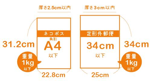 ネコポス発送可能サイズ比較図