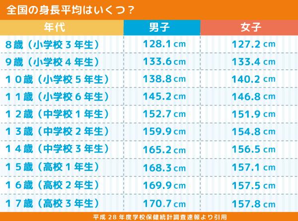 身長の全国平均図の画像