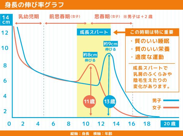 子供が身長を伸ばす時の成長曲線グラフの画像