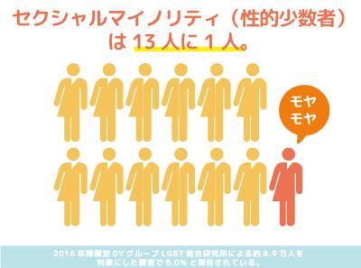 日本におけるセクシャルマイノリティの割合図