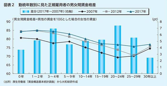 日本における男女間の賃金格差が勤続年数によってどのように変化するのかが分かるデータ