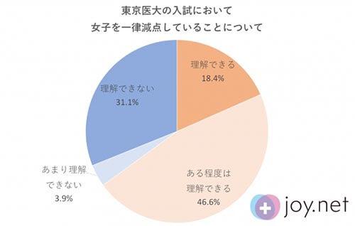 日本における女性の機会損失の差その1:「医学部入試問題」のアンケート調査結果