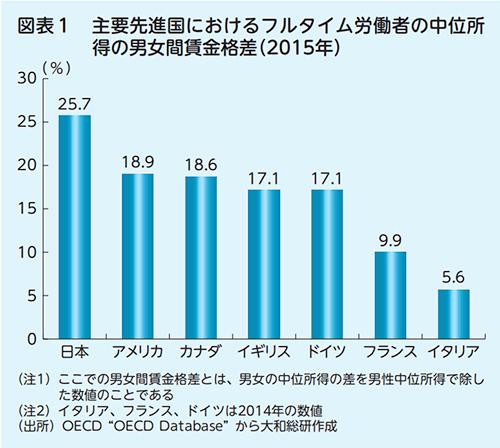 日本の男女間賃金格差のデータ