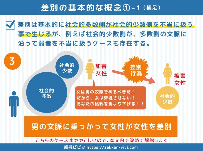 差別の基本的な概念の解説図その2「女性による女性差別の例」