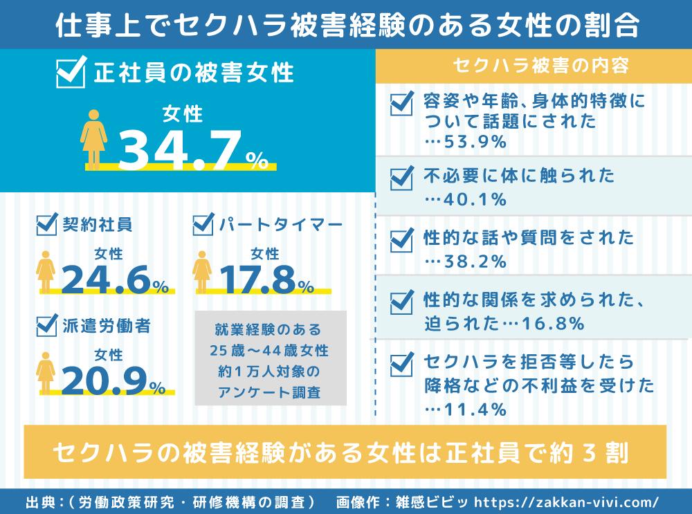 日本の女性が仕事でセクハラを受けた割合のデータと図
