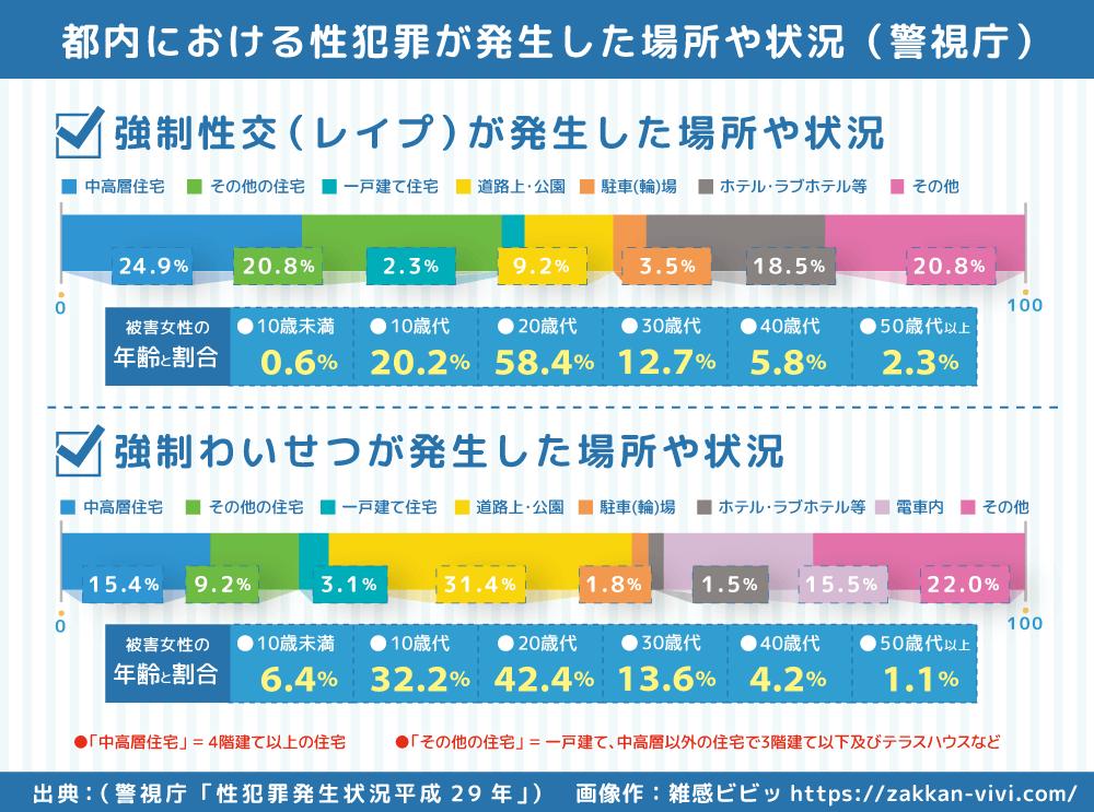 都内における日本の女性が性犯罪被害を受けた場所や状況の図やデータ
