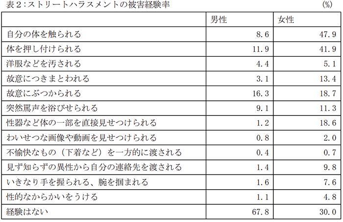 日本における男女のハラスメント被害の割合