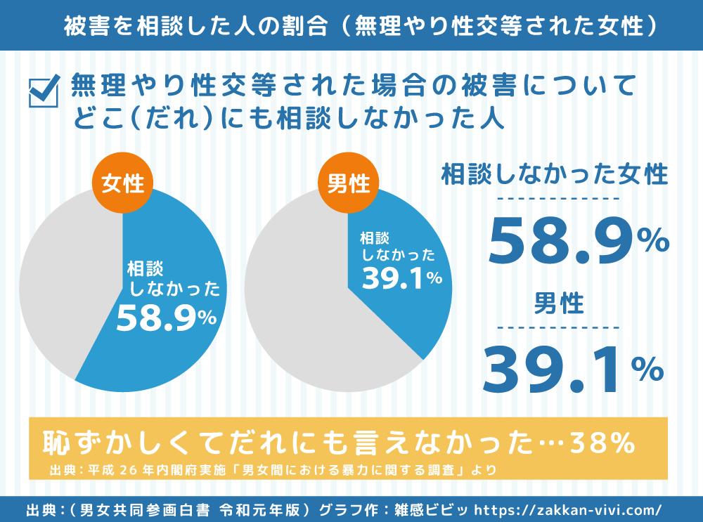女性が被害を受けた後に相談した人の割合