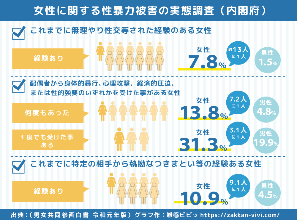 日本女性に関する性暴力被害の実態調査のデータ