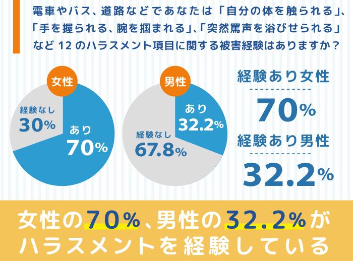日本の女性が何らかのハラスメントを受ける確率をグラフにした図